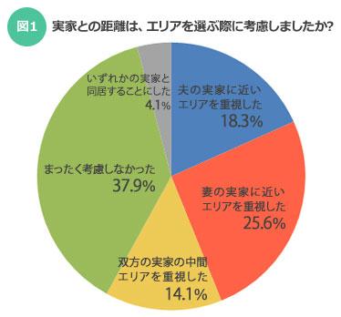 マイホーム購入、妻と夫どちらの実家の近くにするか調査した結果の円グラフ