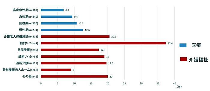 理学療法士の離職率を表している画像