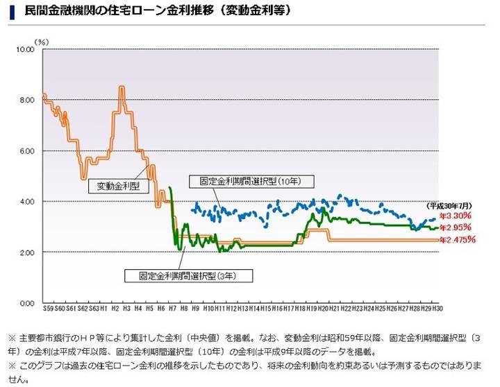 フラット35の変動金利利率の推移