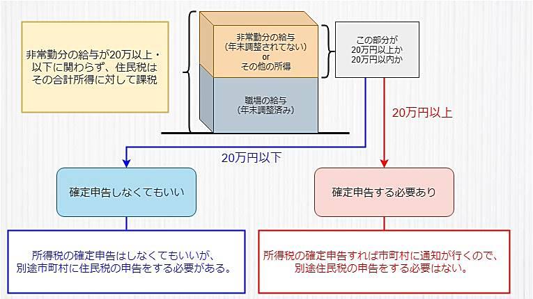 理学療法士の確定申告20万円ルールと住民税について解説したオリジナル画像