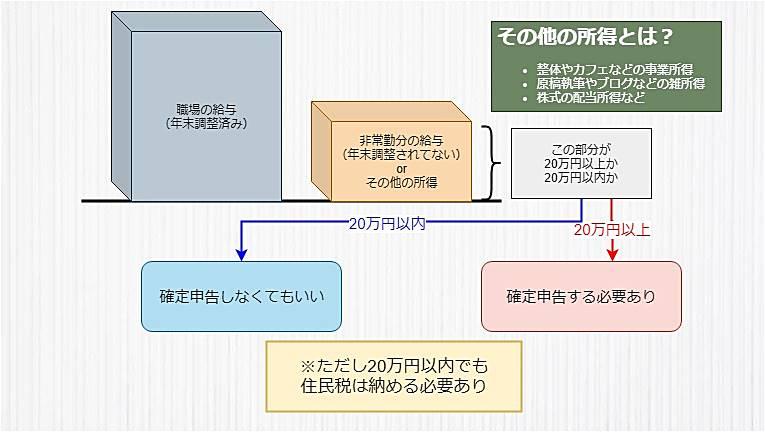 理学療法士で確定申告をする場合は20万円以上か以内でわかれるのを示したオリジナル画像