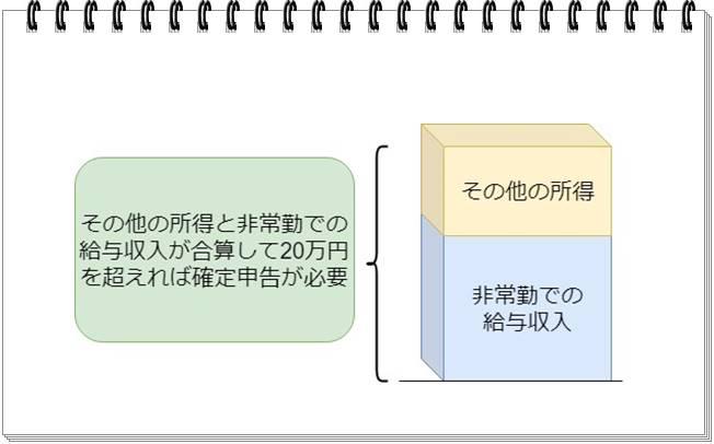理学療法士はその他の所得と非常勤の給与収入が20万円を超えたら確定申告することを解説したオリジナル画像