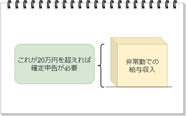 理学療法士は非常勤での収入が20万円を超えたら確定申告することを解説したオリジナル画像