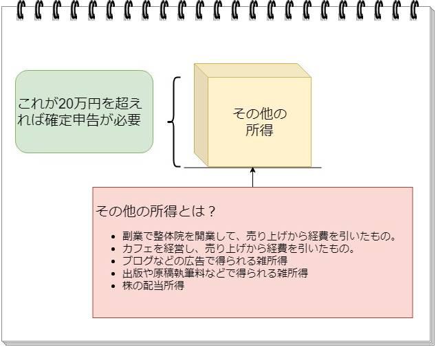 理学療法士はその他の所得が20万円を超えたら確定申告することを解説したオリジナル画像